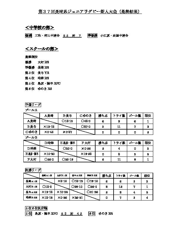 中学部新人戦 : 結 果