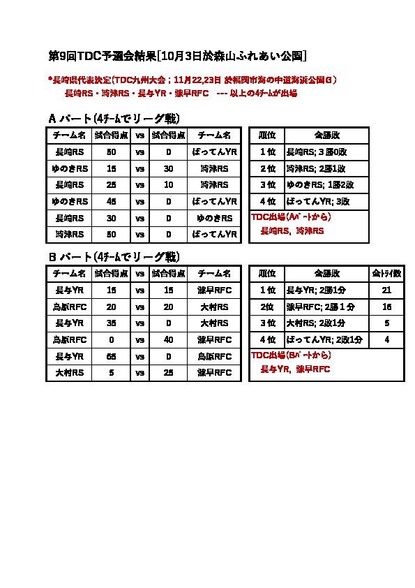 TDC長崎県予選: 結果 (10/3)